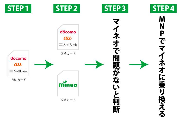 4ステップで簡単に理解する後からMNPのマイネオ(mineo)