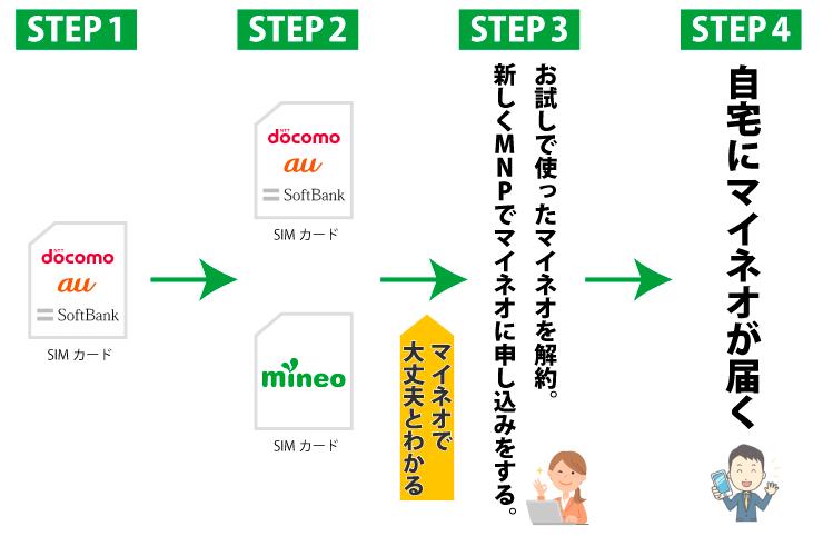 マイネオ(mineo)のデュアルタイプでお試しに使う