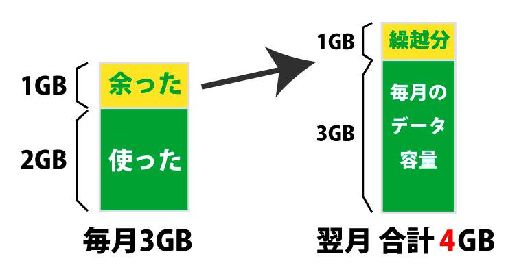 マイネオ(mineo)はデータ容量を持ち越せる