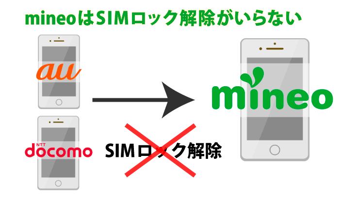 マイネオ(mineo)はSIMロック解除がいらない端末が400種類以上