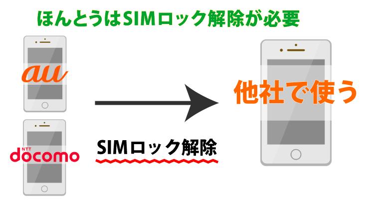 本来であればSIMロック解除が必要