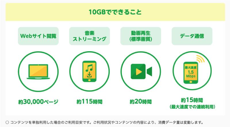10GBでできることの参考例。