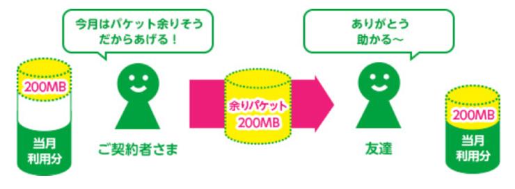 マイネオ(mineo)のパケットギフトの説明