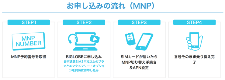 BIGLOBEモバイル(ビッグローブモバイル)申し込みの流れ(MNP)