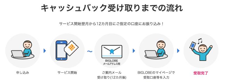 BIGLOBEモバイル(ビッグローブモバイル)のエンタメフリー・オプションに入会でのキャッシュバックの受け取りの流れ