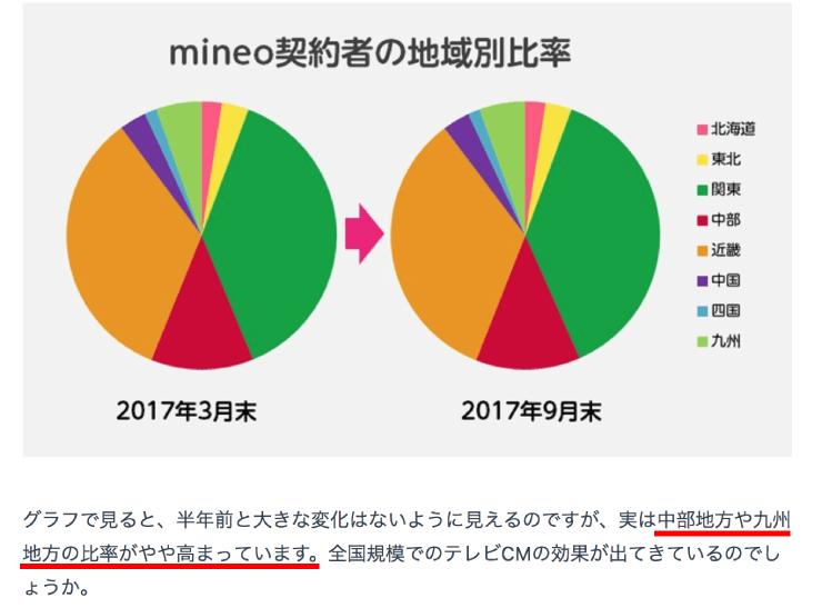 mineoの契約の推移。マイネ王スタッフブログから。