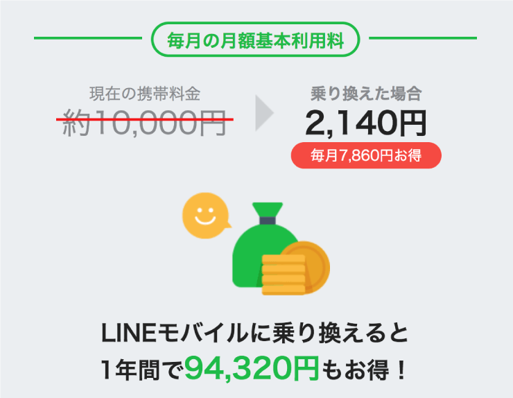 LINEモバイル(ラインモバイル)の料金シミュレーターの使い方の流れ5